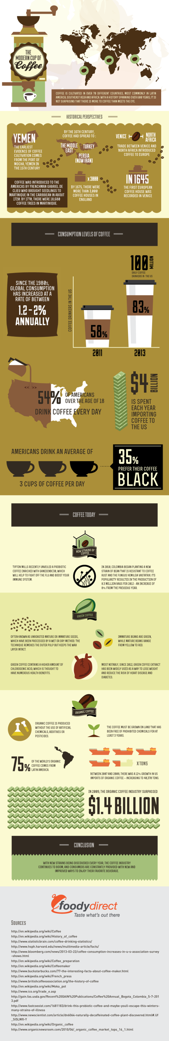 the-modern-cup-of-coffee-infographic5-2